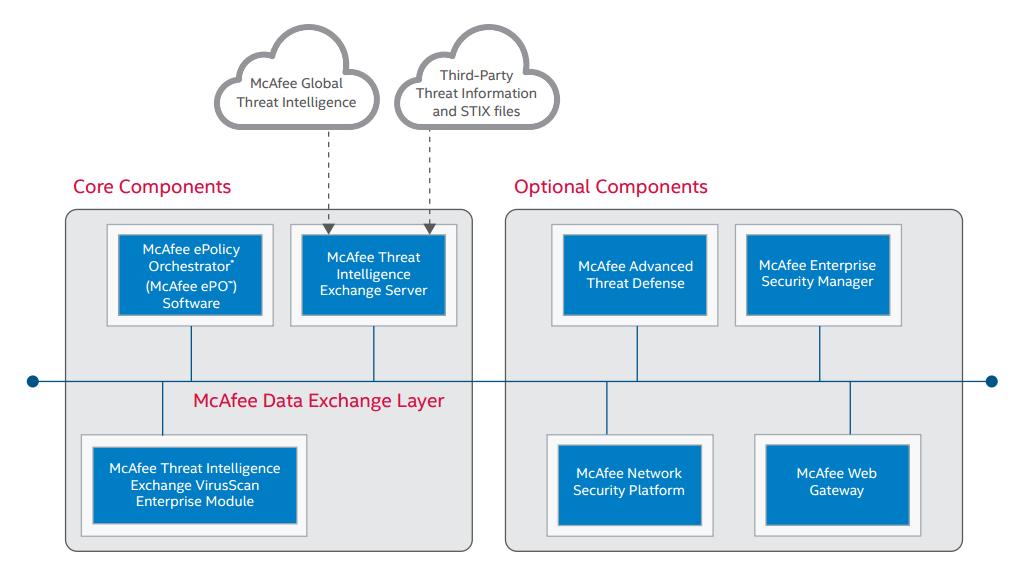 McAfee Threat Intelligence Exchange - OpenDXL