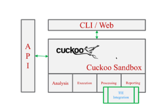 OpenDXL Case Study: Sandbox Mania featuring Cuckoo and