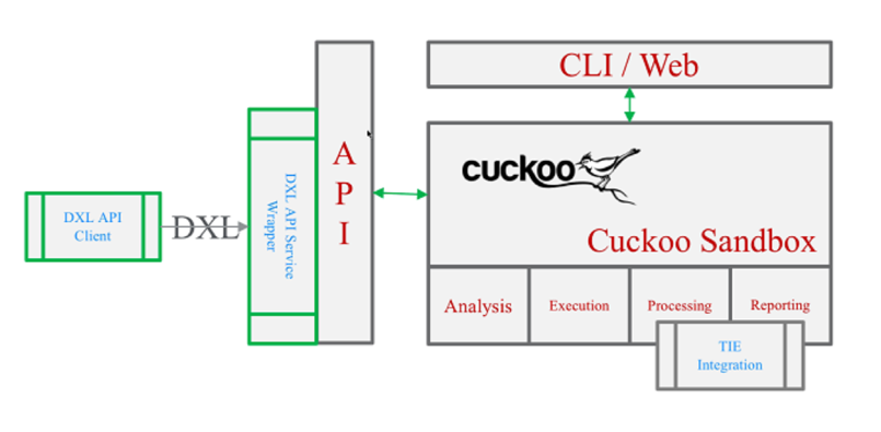 OpenDXL Case Study: Sandbox Mania featuring Cuckoo and Wildfire